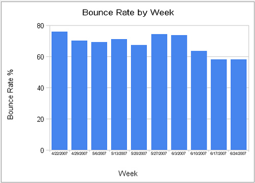 Bounce Rate أو معدل الارتداد ما هو وكيف يأثر على موقعك